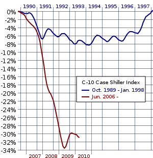 English: Change of the Case-Shiller Home Price...