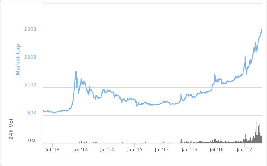 why bitcoin creator is hiding