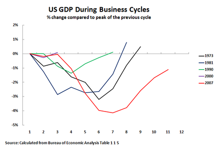 10 07 30 US Business Cycles