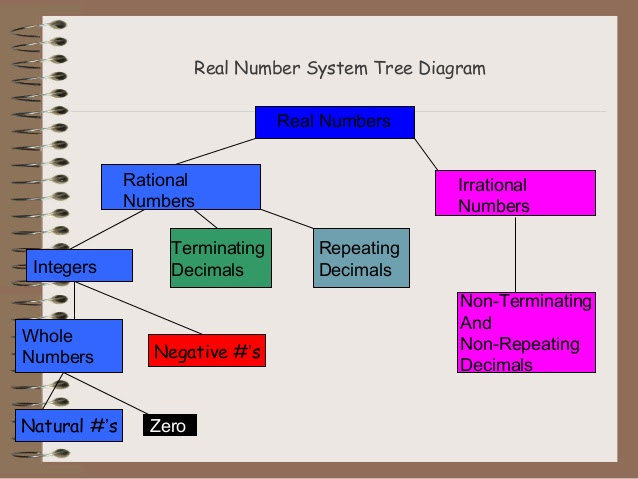 74 Tutorial   Z Chart Diagram Pdf Video Doc