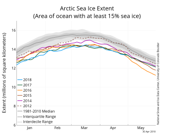 Figure 2a. The graph above shows Arctic sea ice extent as of April 4, 2018, along with daily ice extent data for four previous years, and the record low year. 2017 to 2018 is shown in blue, 2016 to 2017 in green, 2015 to 2016 in orange, 2014 to 2015 in brown, 2013 to 2014 in purple, and 2011 to 2012 in dotted brown. The 1981 to 2010 median is in dark gray. The gray areas around the median line show the interquartile and interdecile ranges of the data.
