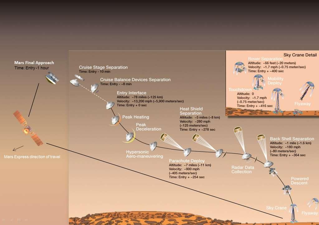 """Résultat de recherche d'images pour """"Le plan d'atterrissage de Curiosity"""""""