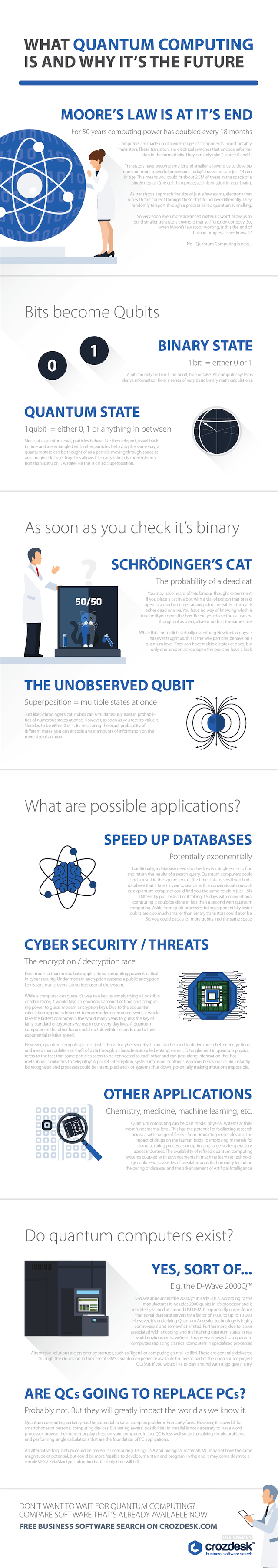 What Quantum Computing Is and Why It Is The Future [Infographic]