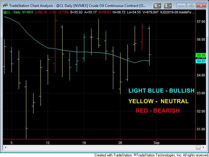 Crude Oil 9-3-19