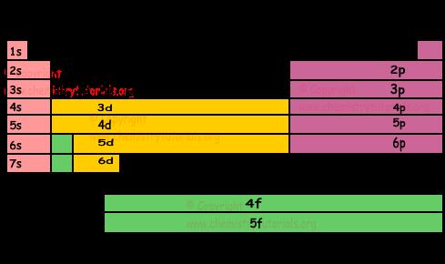 25 F Block Periodic Table Elements Elements F Block Periodic Table