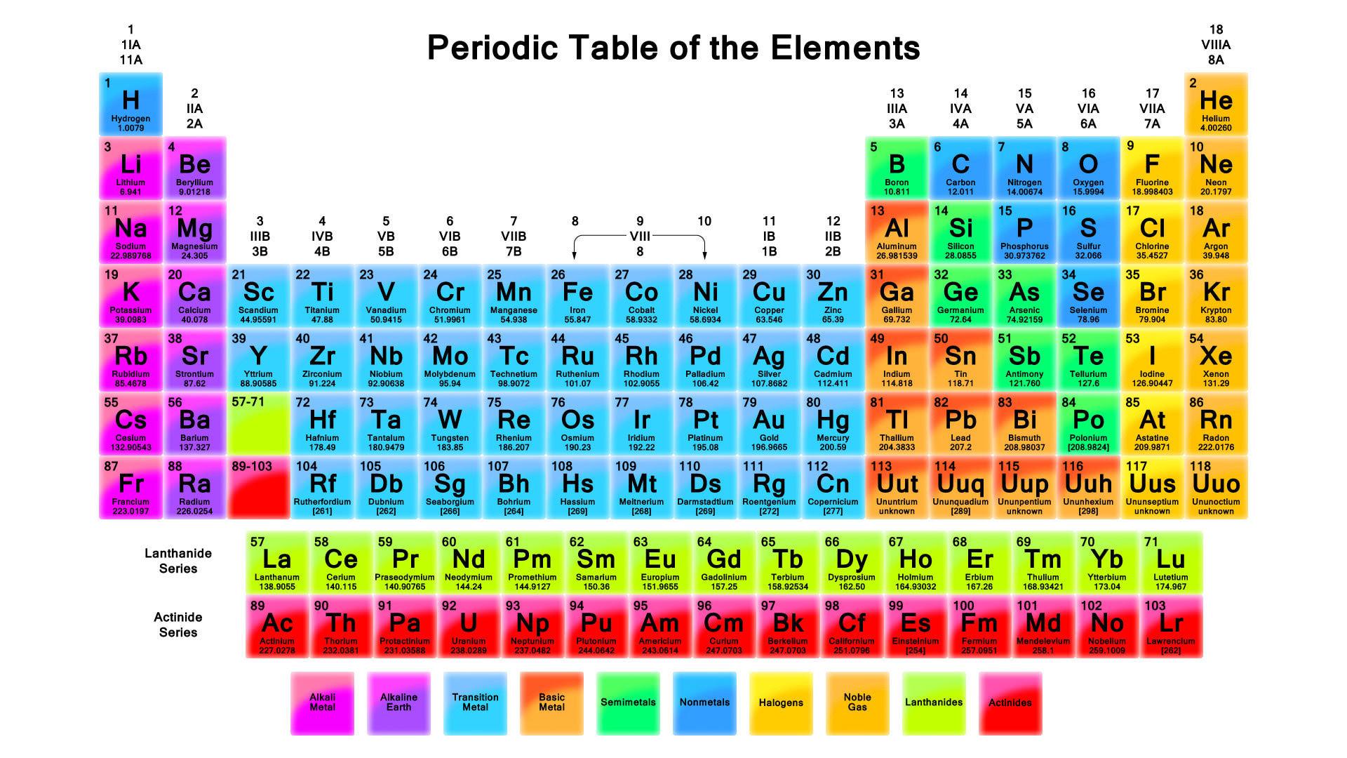 83 Periodic Table Iodine Atomic Number Number Periodic Iodine Table
