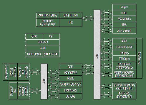 ZA9L1 Secure ARM Microcontroller - Maxim Zatara