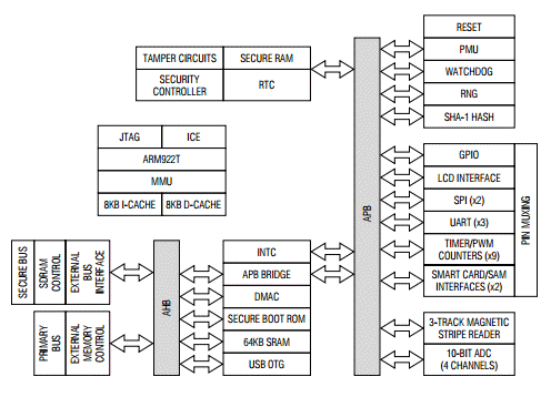Embedded System Design Za9l1 Secure Arm Microcontroller