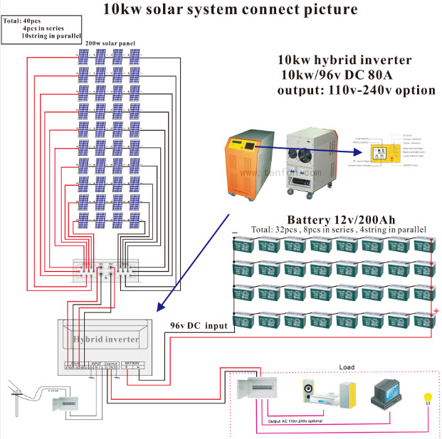 Lowest Cost 10kW Solar Kits