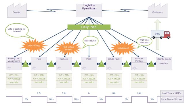 logistics value stream map