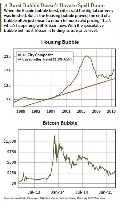 Bitcoin prediction now