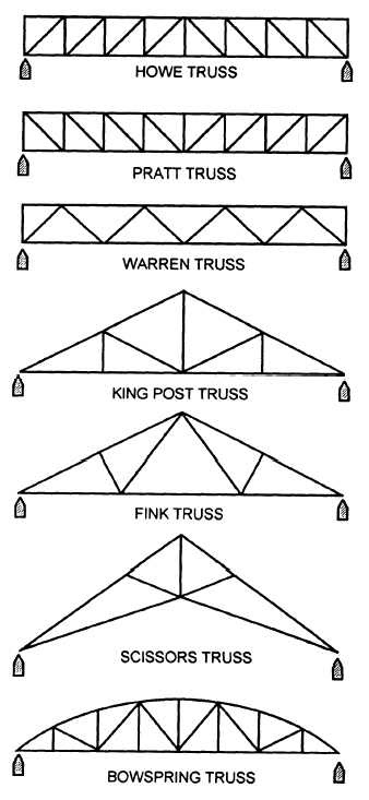 Lean To Shed Shed Roof Joist Spacing