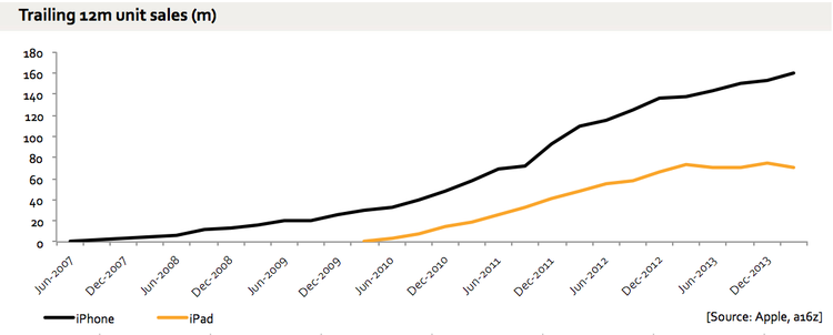http://ben-evans.com/benedictevans/2014/4/25/ipad-growth