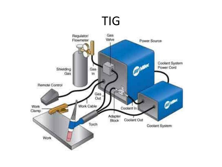 PPT - Welding Power Point PowerPoint Presentation - ID:2966003