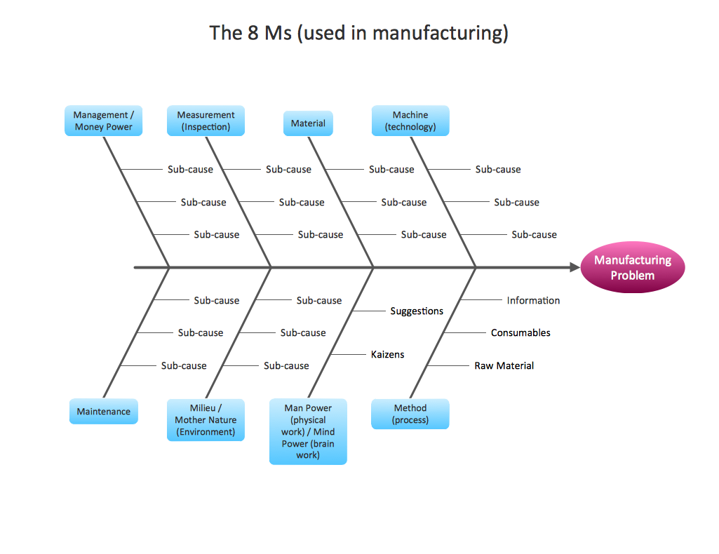Business productivity Fishbone diagram Manufacturing 8 Ms Template