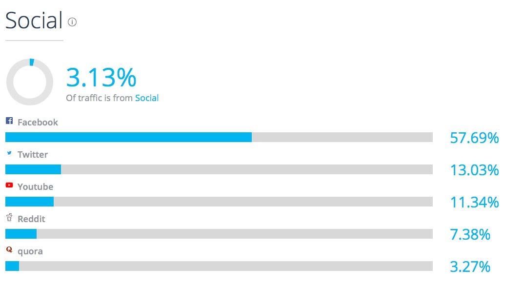 Quicksprout com Analytics Market Share Stats Traffic Ranking 1