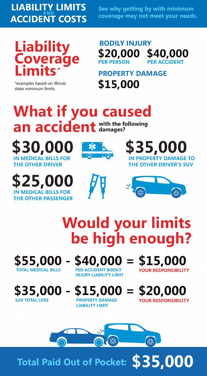 allstate accident graphic