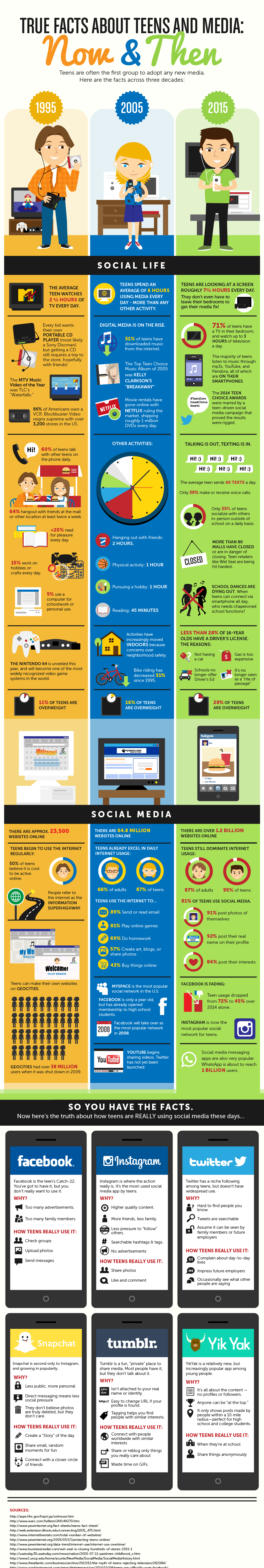 True Facts About Teens and Media, Now and Then
