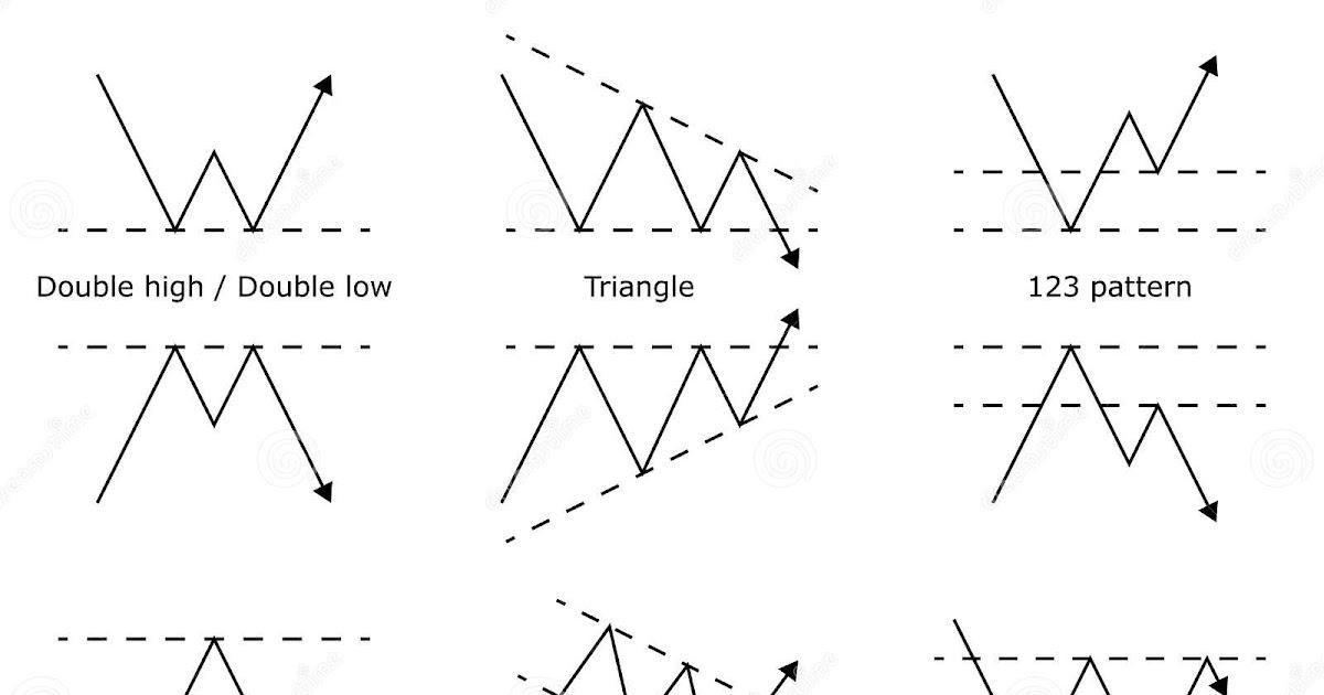 Estrategias de trading en Forex para principiantes - Actualizadas y gratuitas!