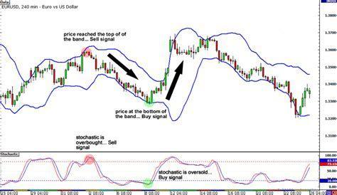 Advanced technical indicators forex