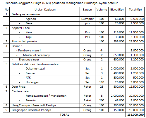 Contoh Proposal Usaha Ayam Petelur Pdf - Barisan Contoh