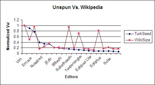 Unspun Vs. Wiki Graph