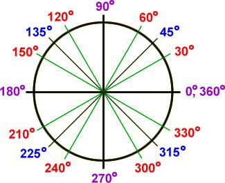 the unit circle in degrees: 0 , 30 , 45 , 60 , 90 , 120 , 135 ...