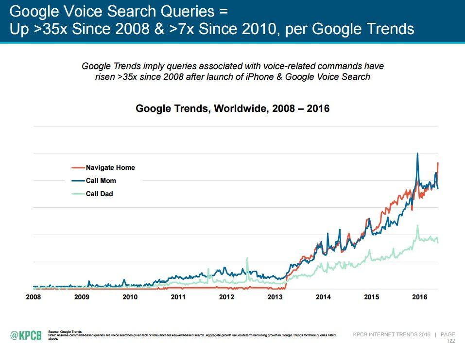 voice search queries