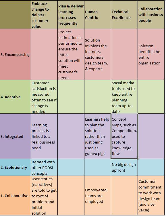 Agile Planning Matrix