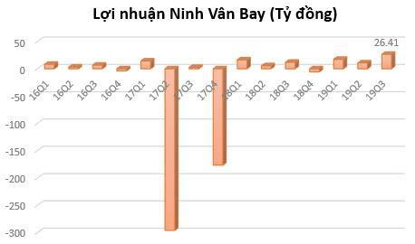 Ninh Vân Bay (NVT): Lãi 9 tháng gấp rưỡi cùng kỳ, vượt 81% kế hoạch năm - Ảnh 2.