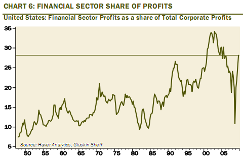 financial sector profit Apr 2010
