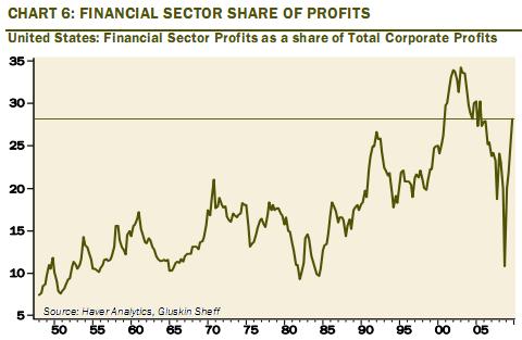 financial sector profit Apr 2010