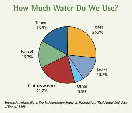What Uses The Most Water In Your Home 1x57
