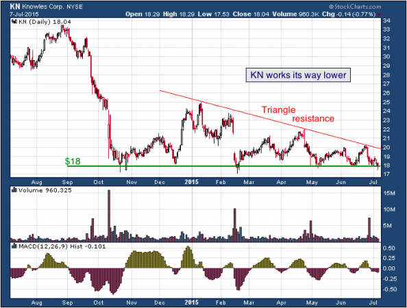 1-year chart of Sanderson (NYSE: KN)