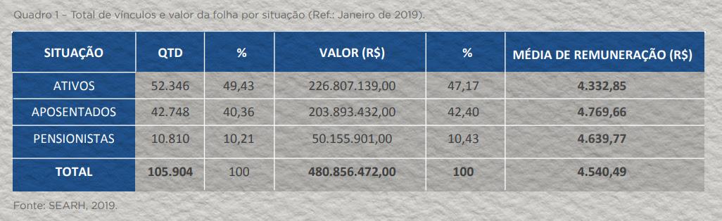 Servidores ativos do RN custaram R$ 226,8 milhões em janeiro; inativos R$ 254 mi