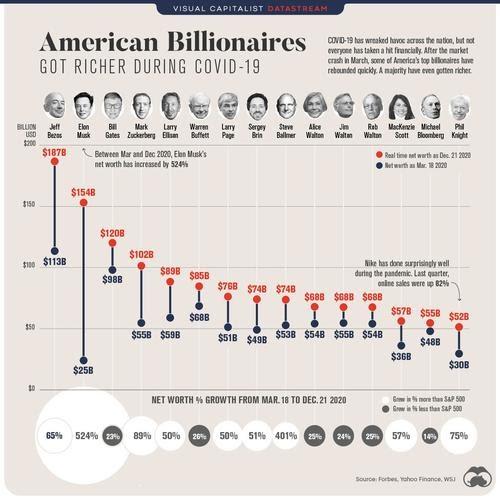 Los ricos se hicieron más ricos durante el COVID-19. Así es como se desempeñaron los multimillonarios estadounidenses