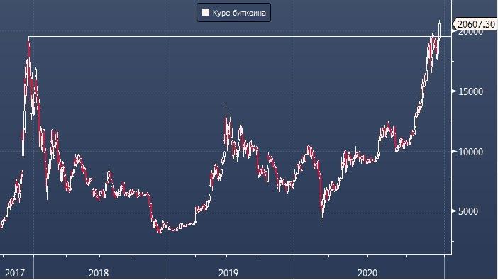 курс биткоин доллар бинанс