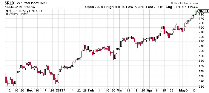 $RLX S&P Retail Index stock market chart