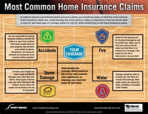 common home insurance claims