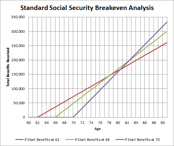 social security while working full time