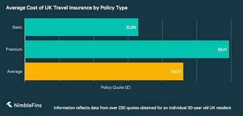 Average Cost of Travel Insurance 2019   NimbleFins