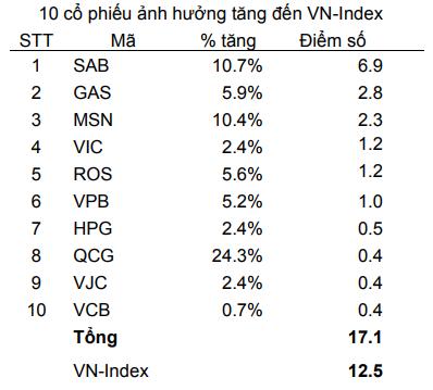 Nhóm Bluechips tác động quá mạnh tới VnIndex trong tuần qua