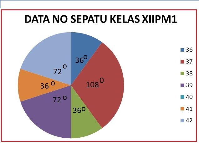 Diagram Lingkaran Derajat Ops Sekolah Kita
