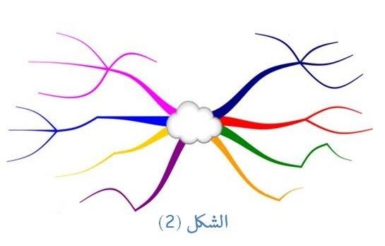 خريطة ذهنية فارغة Kharita Blog