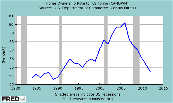http://www.doctorhousingbubble.com/wp-content/uploads/2013/07/california-home-ownership-rate.png