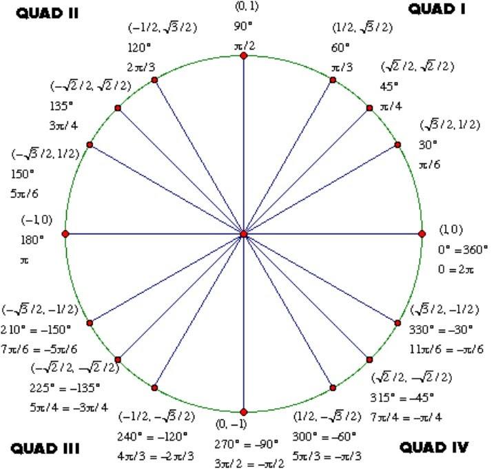 1000+ ideas about Tan Unit Circle on Pinterest | Trigonometry ...