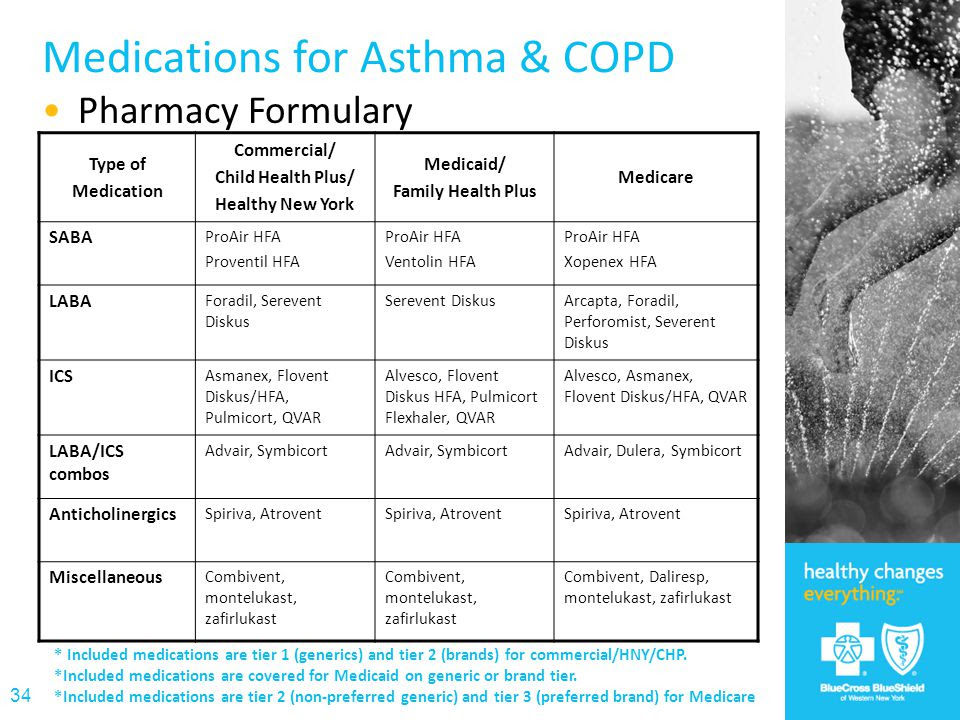 Budesonide Alternatives How To Save On Expensive Asthma Inhalers Goodrx