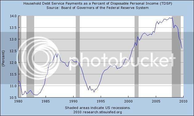 debt percent