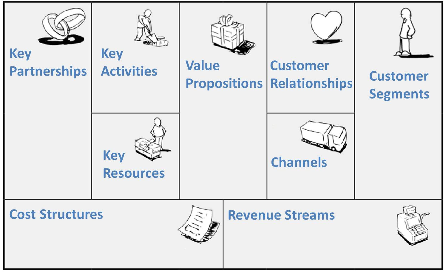 Contoh Bisnis Plan Model Canvas - How To AA