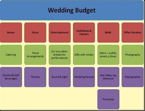 How much does a typical Indian wedding cost?   Quora